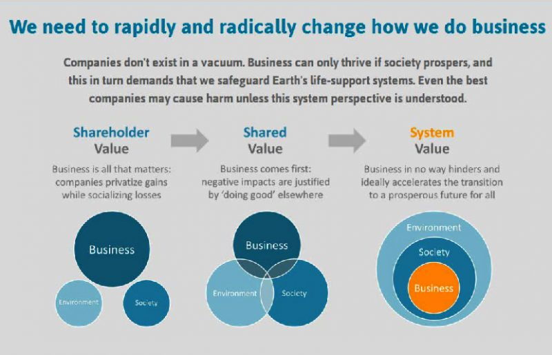 System value business infographic